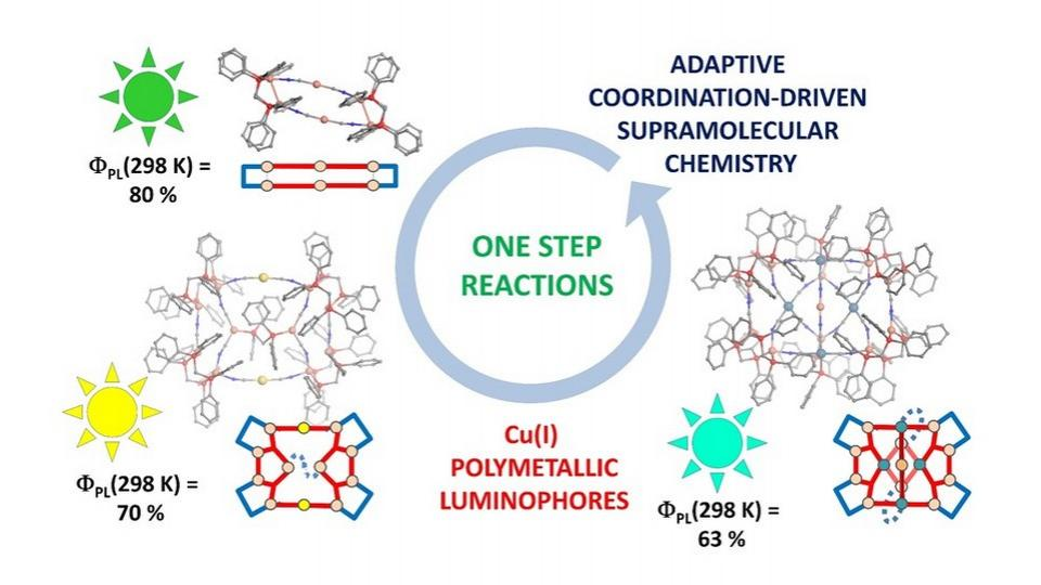 New luminescent supramolecular assemblies based on the Cu(I) ion prepared via an innovative and economical synthetic approach