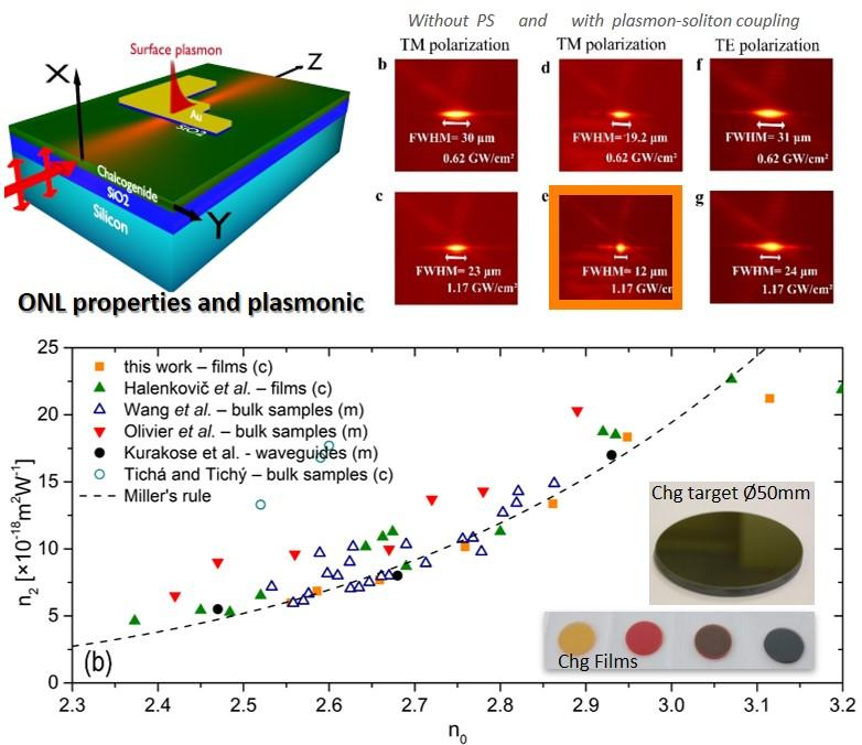 ONL properties and plasmonic