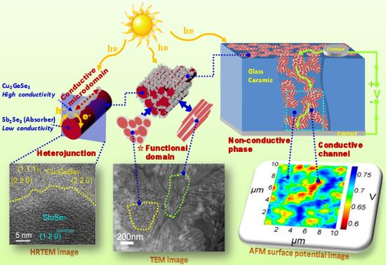 It shows HRTEM and TEM images and how the molecules interact with the sun