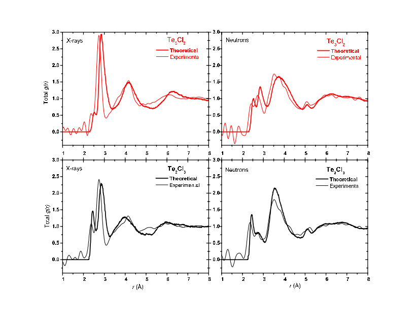 Graphs of Te2Cl3 and Te3Cl2