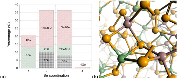 A graph of percentage of Ge/Ga with Se coordination and the molecule